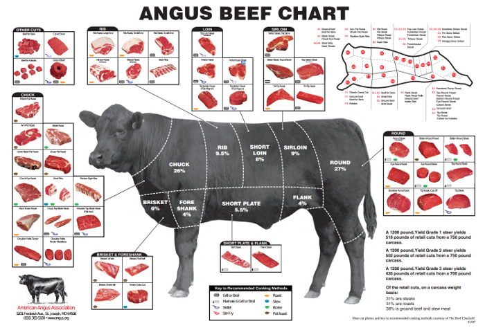 Angus Association meat chart